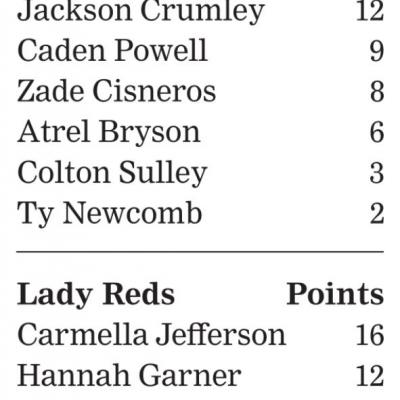 Lady Reds rain 15 treys in win